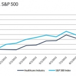 Healthcare Industry vs. S&P 500
