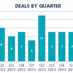 Pet M&A Deals by Quarter