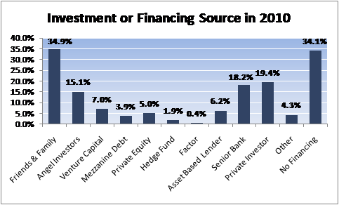 Investment Source 2010