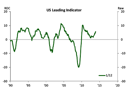 Leading Indicator Jan 2014