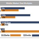 Middle Market Deal Multiples