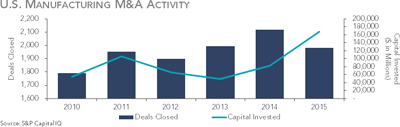 US Manufacturing M&A Activity
