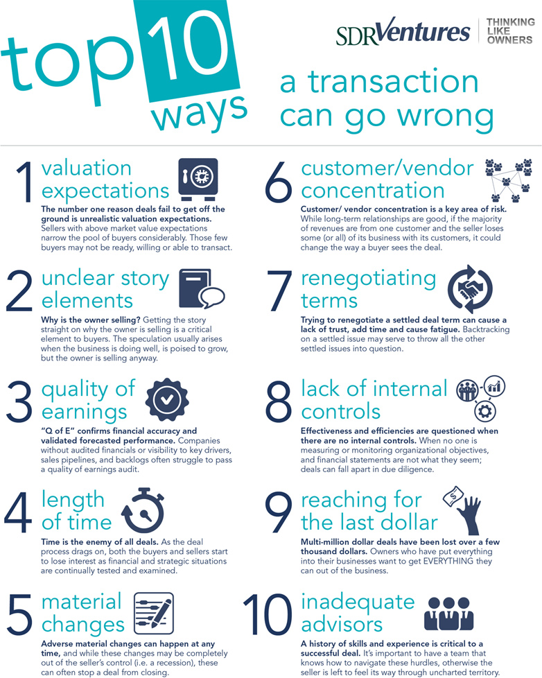 Top 10 Ways a Transaction Can Go Wrong