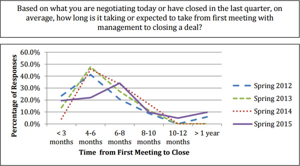 Time from first meeting to close