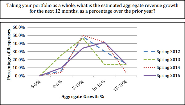 Aggregate Growth %
