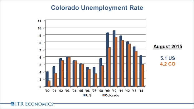 Colorado Unemployment Rate