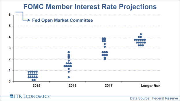 Interest Rate Projections