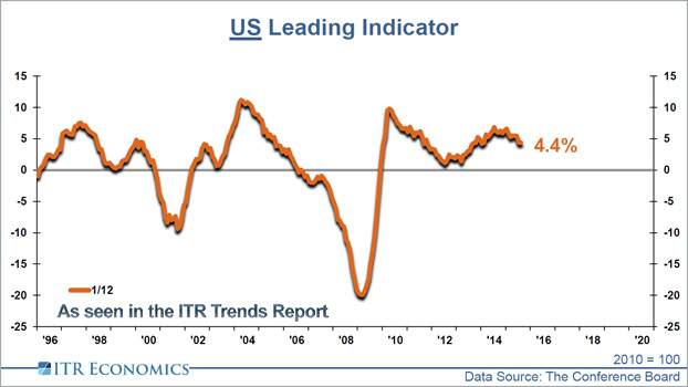 US Leading Indicator