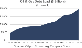 Oil & Gas Debt Load