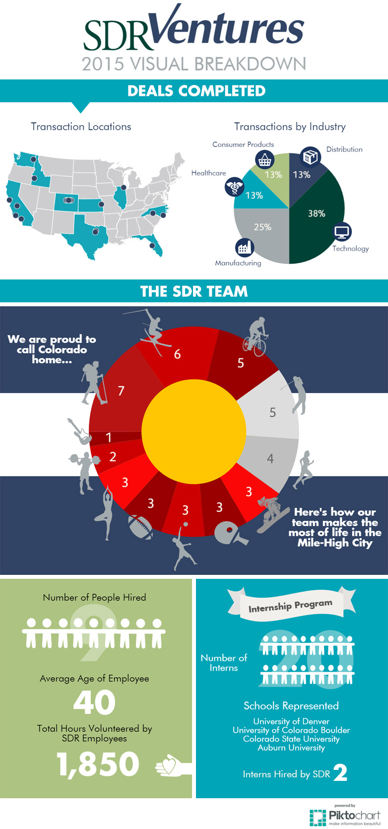 SDR Ventures 2015 Visual Breakdown