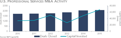 U.S. Professional Services M&A Activity