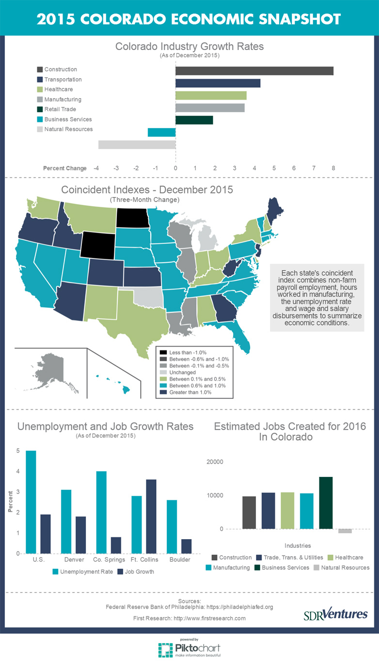 Infographic: 2015 Colorado Economic Snapshot