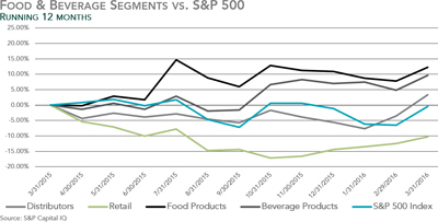 Q2 2016 Food & Beverage M&A Report