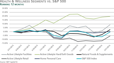 Health and Wellness Segments vs. S&P 500 - Q1 2016