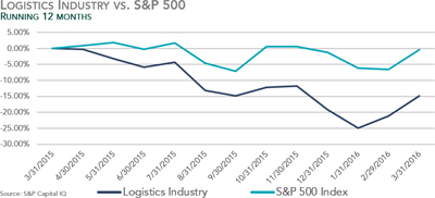 Logistics Industry vs. S&P 500 - Q1 2016