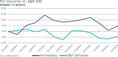 Pet Industry vs. S&P 500 - Q1 2016