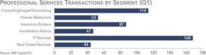 Professional Services Transactions by Segment - Q1 2016