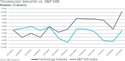 Technology Industry vs. S&P 500 - Q1 2016