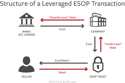 leveraged - employee stock ownership plan