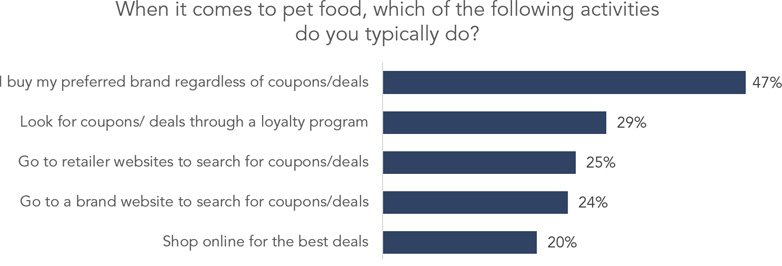 Pet Industry Spending Habits