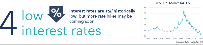 Reason 4: Low Interest Rates